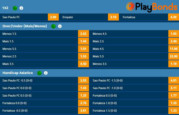 Mercados de aposta online disponíveis na Playbonds Brasil